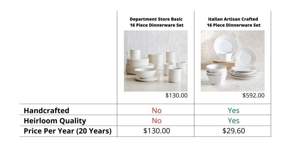 Comparison Department Store v. Italian Made Dinnerware
